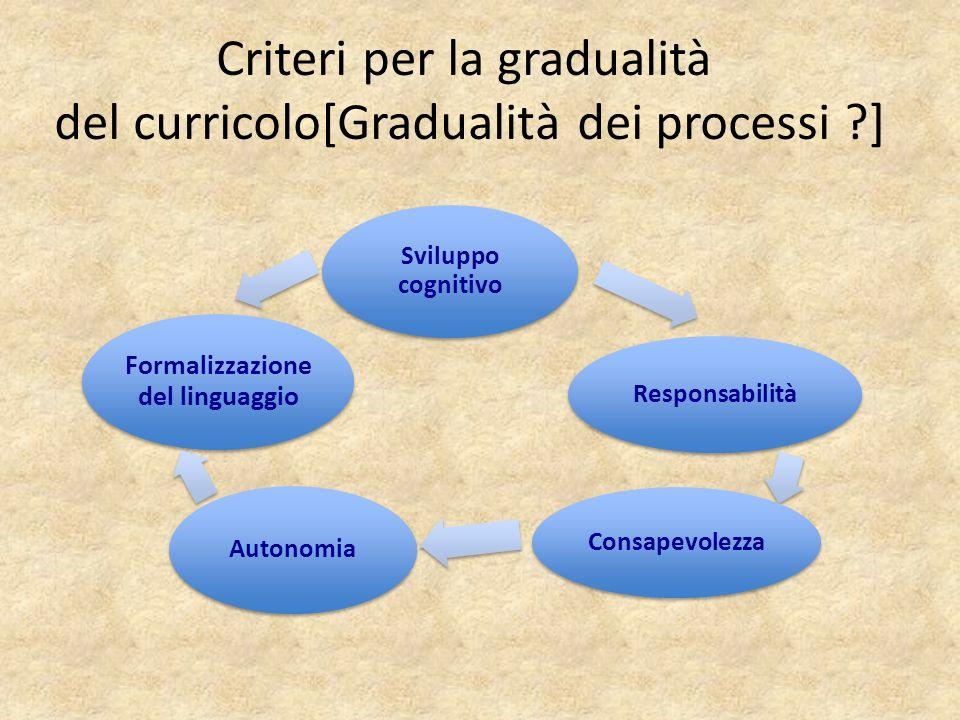 Criteri per la gradualità del curricolo[Gradualità dei processi ]